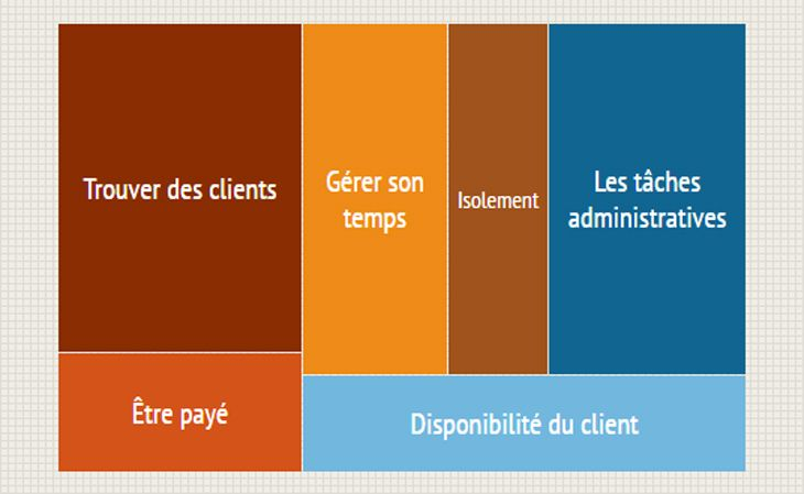 difficultes-freelance